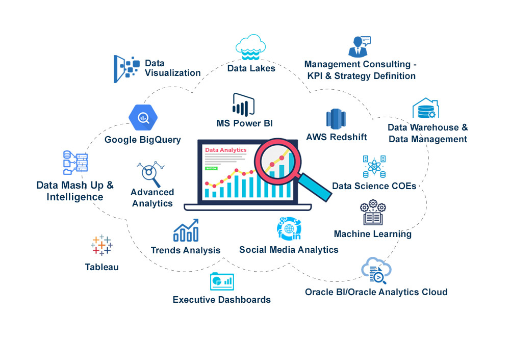 Data Visualization, Data Lakes, Management Consulting-KPI & Strategy Definition, Google BigQuery, MS Power BI, AWS Redshift, Data warehouse & Data Management, Data Mash Up & Intelligence, Data Analytics, Data Science COEs, Tableau, Trends Analysis, Social Media Analytics, Machine Learning, Executive Dashboards, Oracle BI/Oracle Analytics Cloud